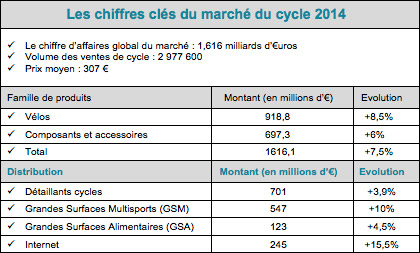 chiffres-marche-cycle-2014